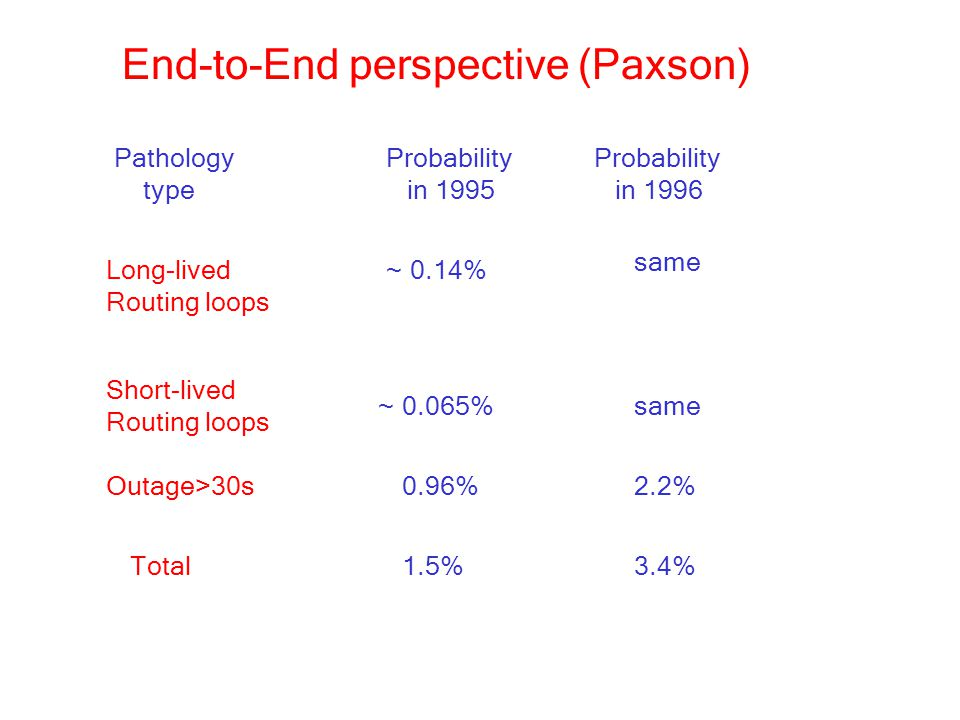 End-to-End perspective (Paxson)