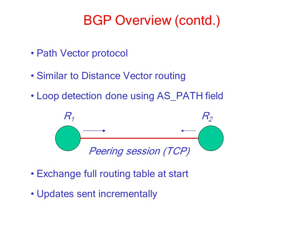 BGP Overview (contd.) Path Vector protocol