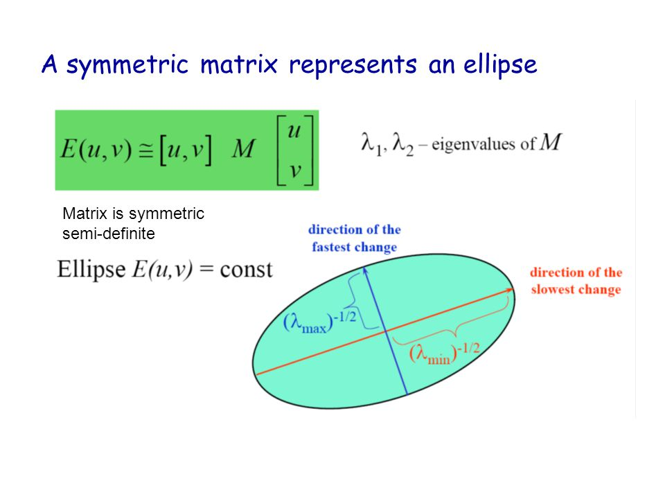 A symmetric matrix represents an ellipse