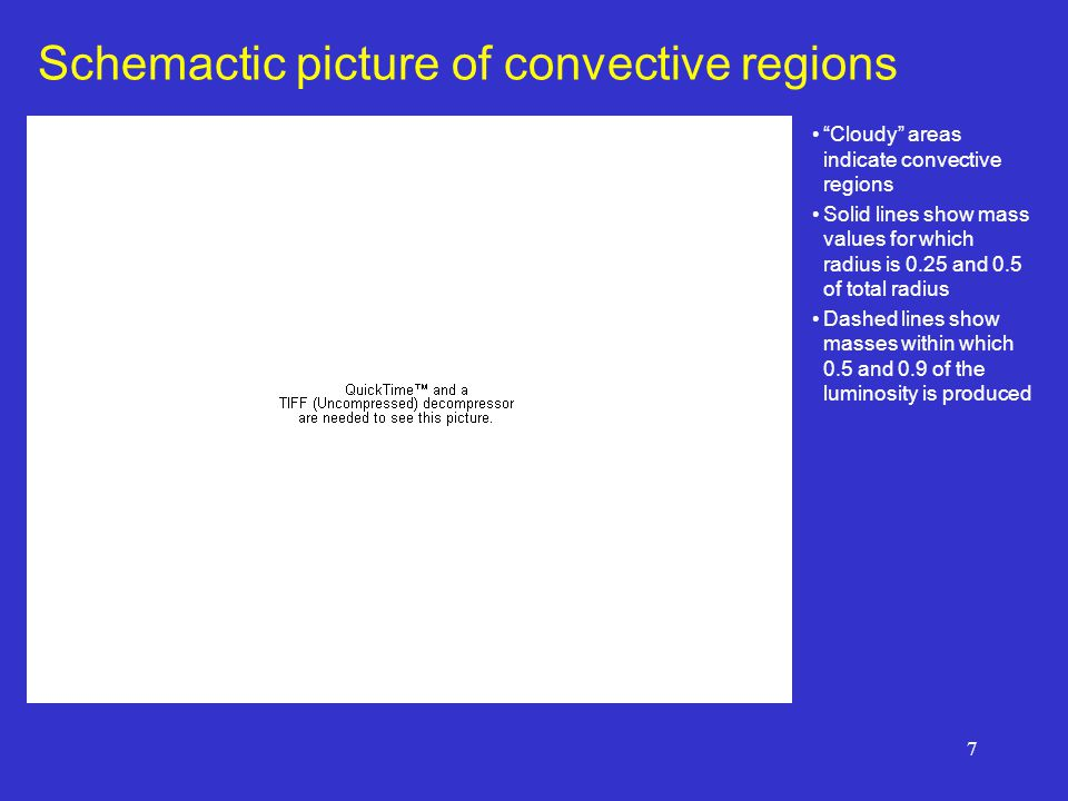 Schemactic picture of convective regions