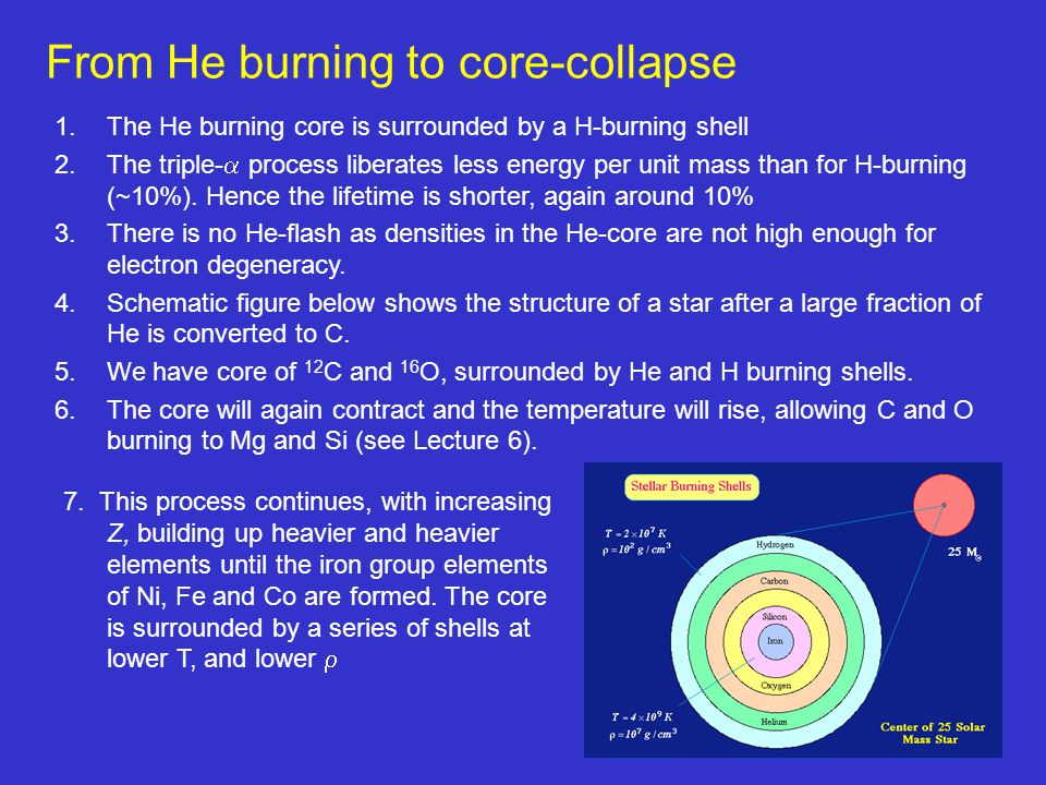From He burning to core-collapse
