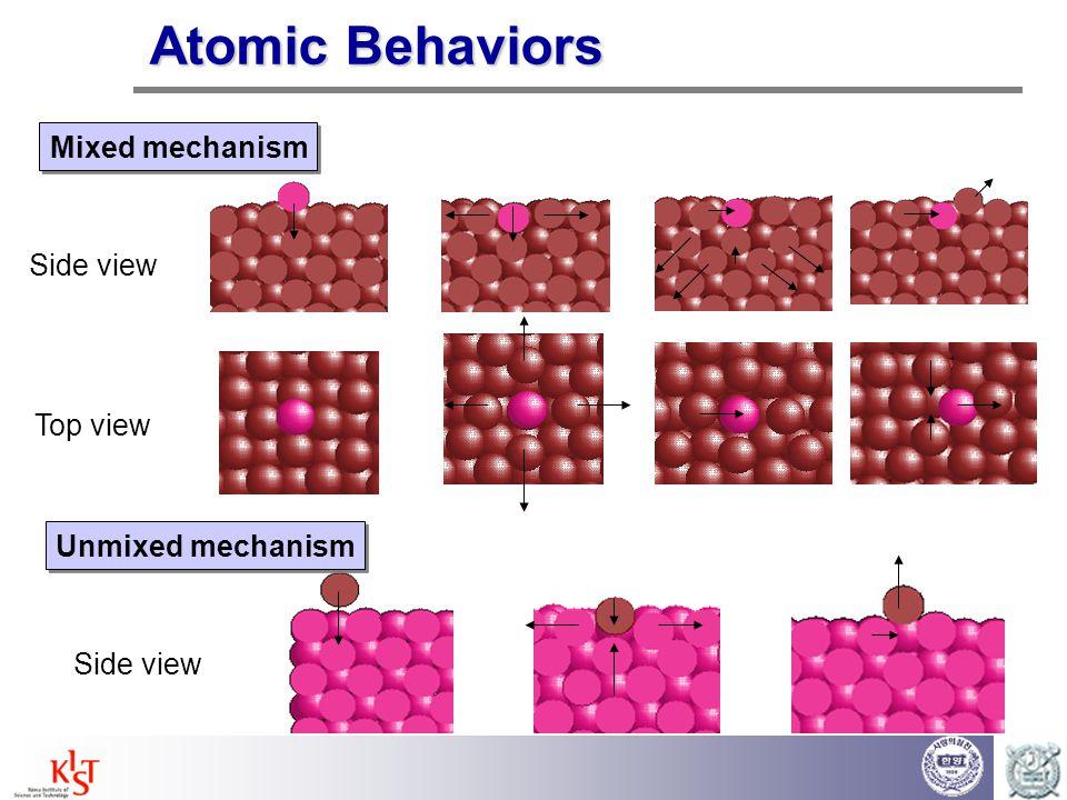 Atomic Behaviors Mixed mechanism Side view Top view Unmixed mechanism
