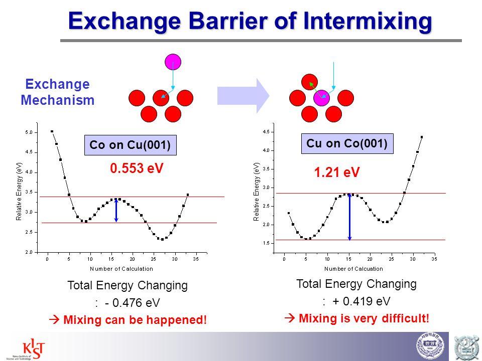 Exchange Barrier of Intermixing