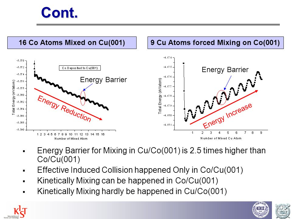 9 Cu Atoms forced Mixing on Co(001)
