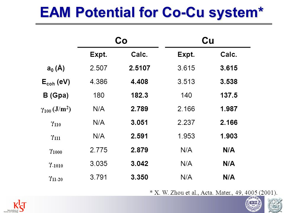 EAM Potential for Co-Cu system*