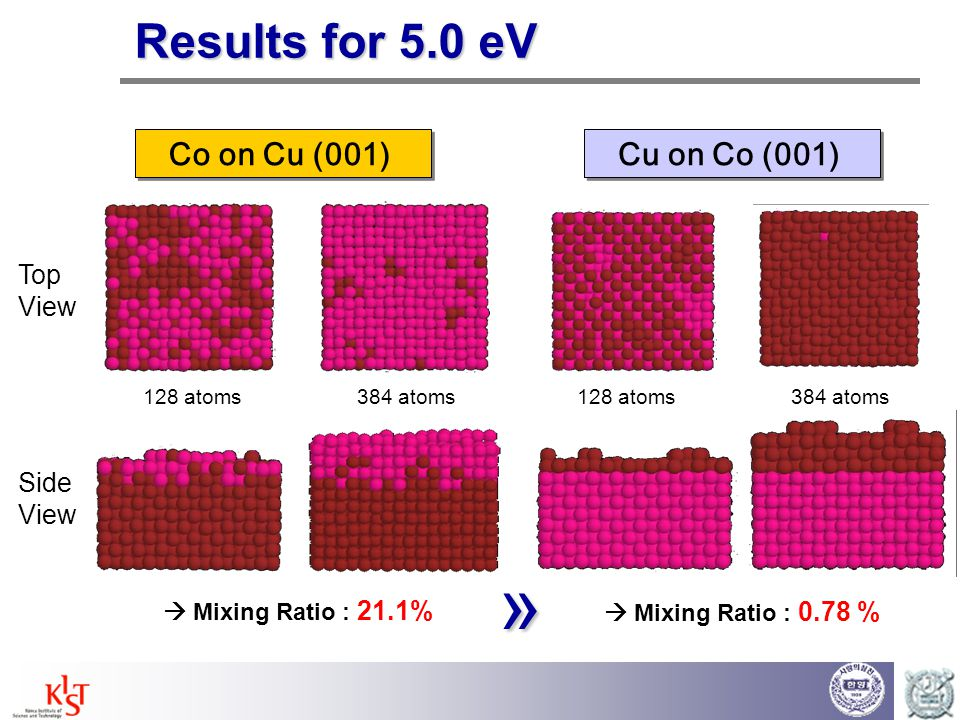 » Results for 5.0 eV Co on Cu (001) Cu on Co (001) Top View Side View