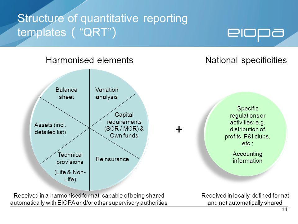 Structure of quantitative reporting templates ( QRT )