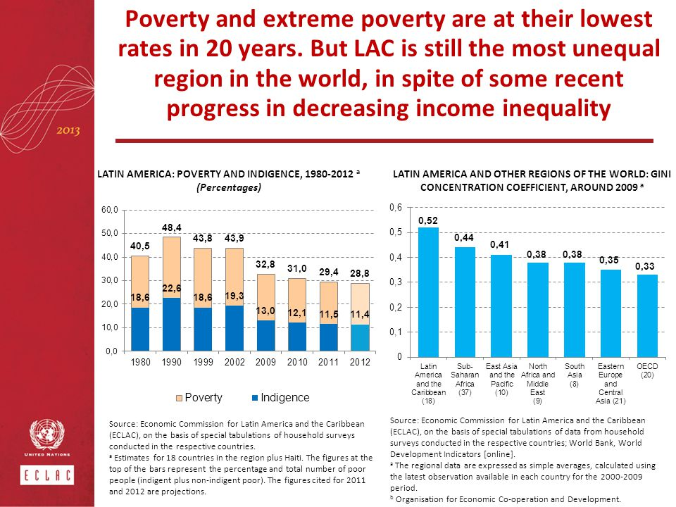 Poverty and extreme poverty are at their lowest rates in 20 years