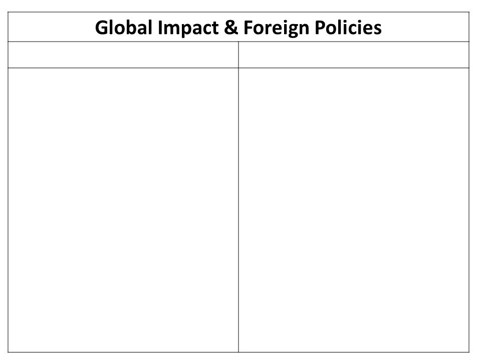 Global Impact & Foreign Policies