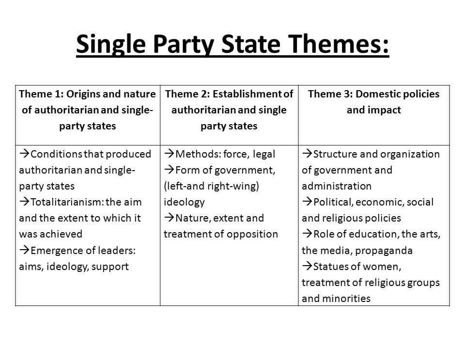 Single Party State Themes: