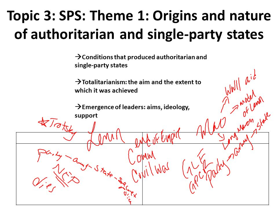 Topic 3: SPS:‍ Theme 1: Origins and nature of authoritarian and single-party states