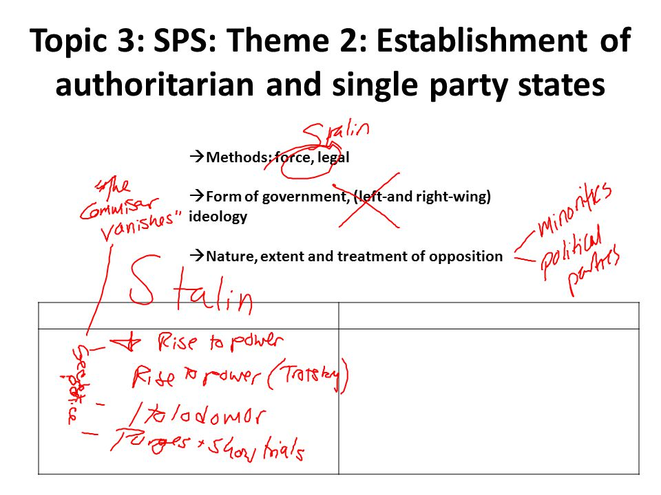 Topic 3: SPS: Theme 2: Establishment of authoritarian and single party states