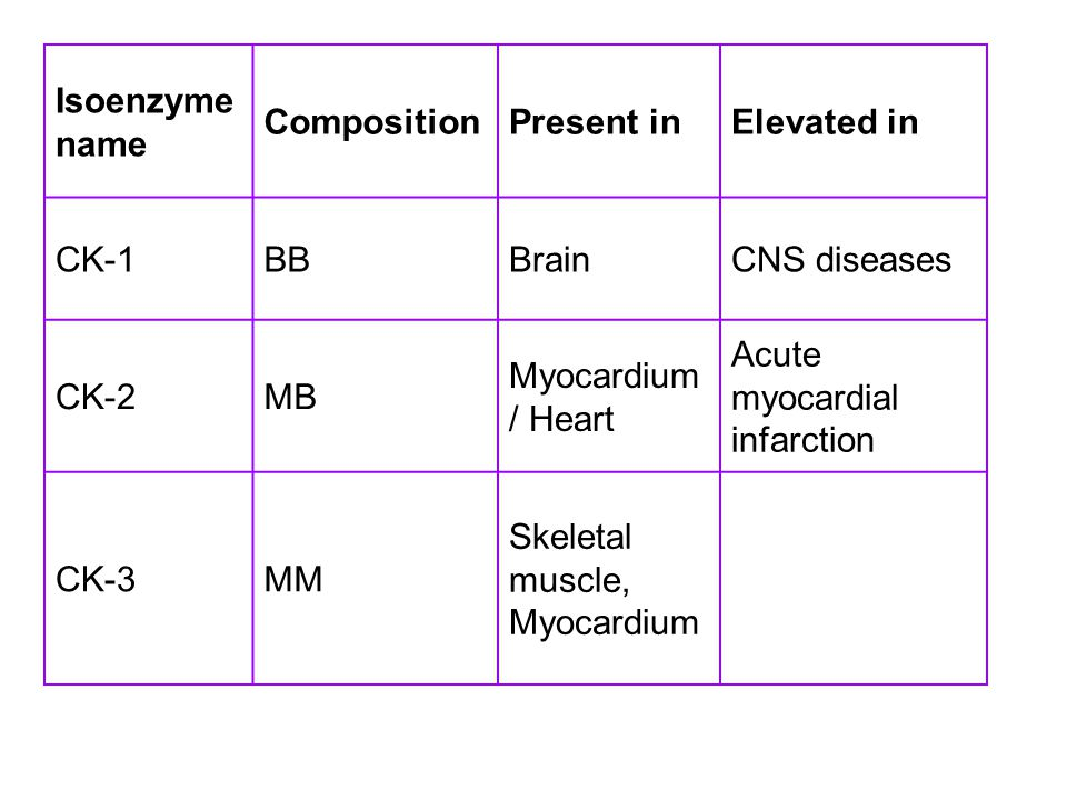 Isoenzyme name Composition. Present in. Elevated in. CK-1. BB. Brain. CNS diseases. CK-2. MB.