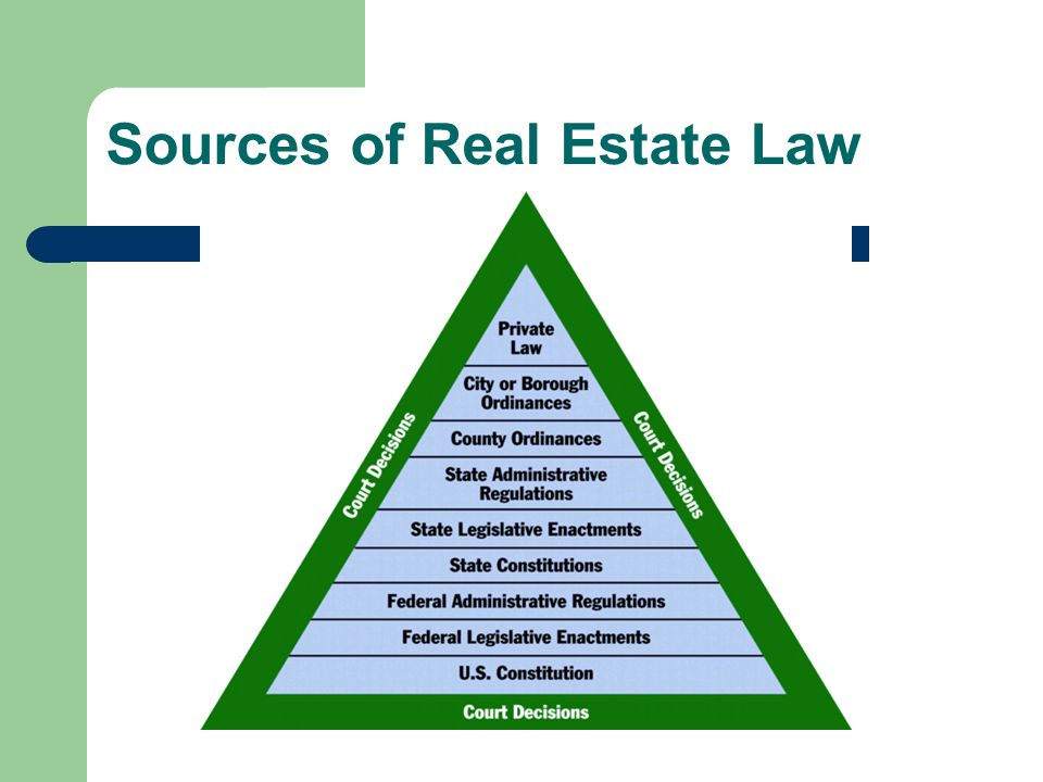 Sources of Real Estate Law