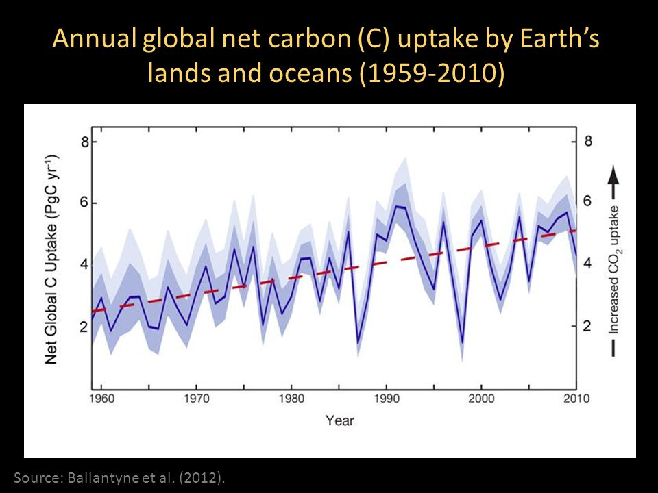 Annual global net carbon (C) uptake by Earth's lands and oceans (1959-2010)