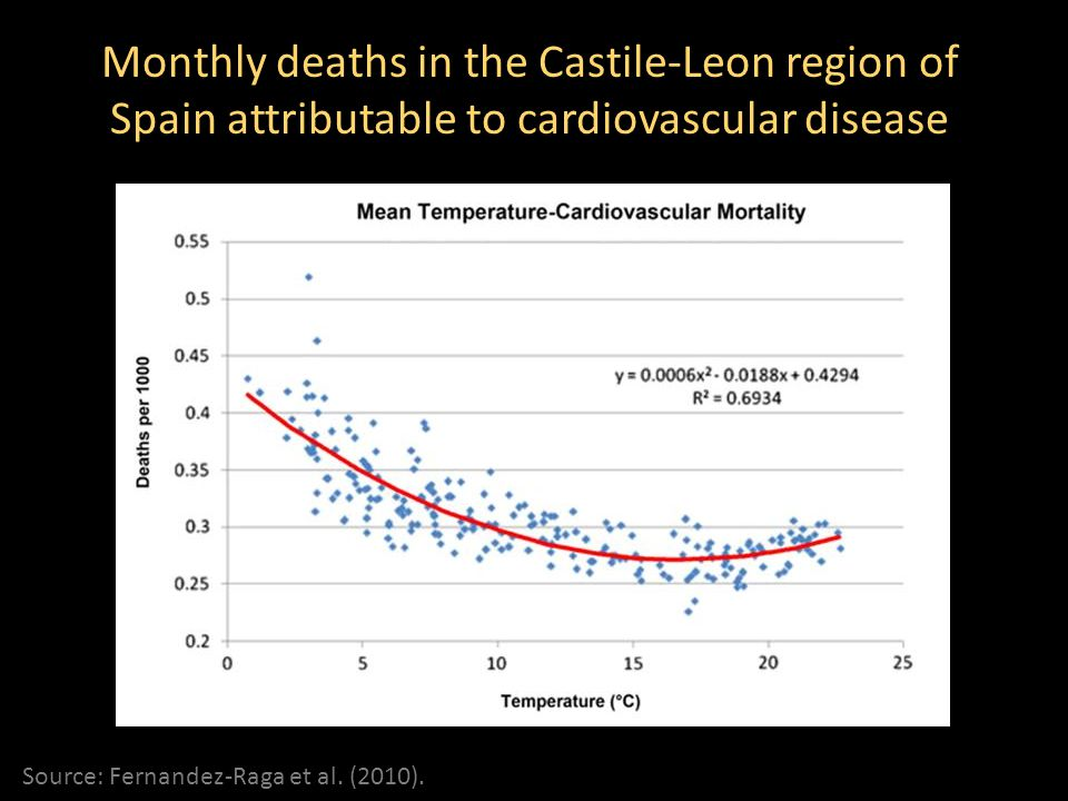 Monthly deaths in the Castile-Leon region of Spain attributable to cardiovascular disease
