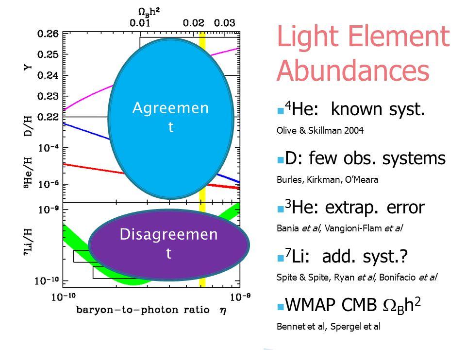 Light Element Abundances