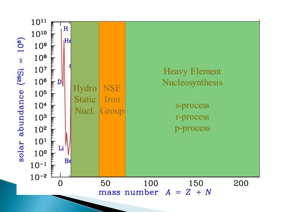 Hydro Static Nucl. NSE Iron Group Heavy Element Nucleosynthesis s-process r-process p-process