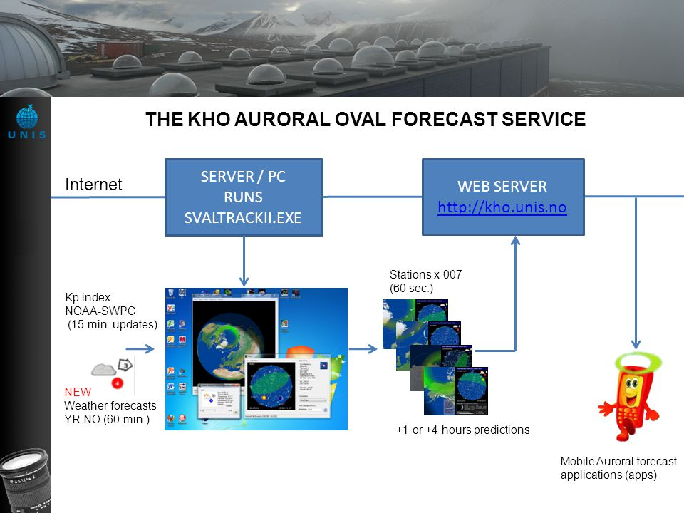 THE KHO AURORAL OVAL FORECAST SERVICE