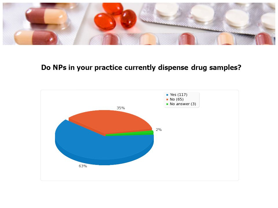 Do NPs in your practice currently dispense drug samples