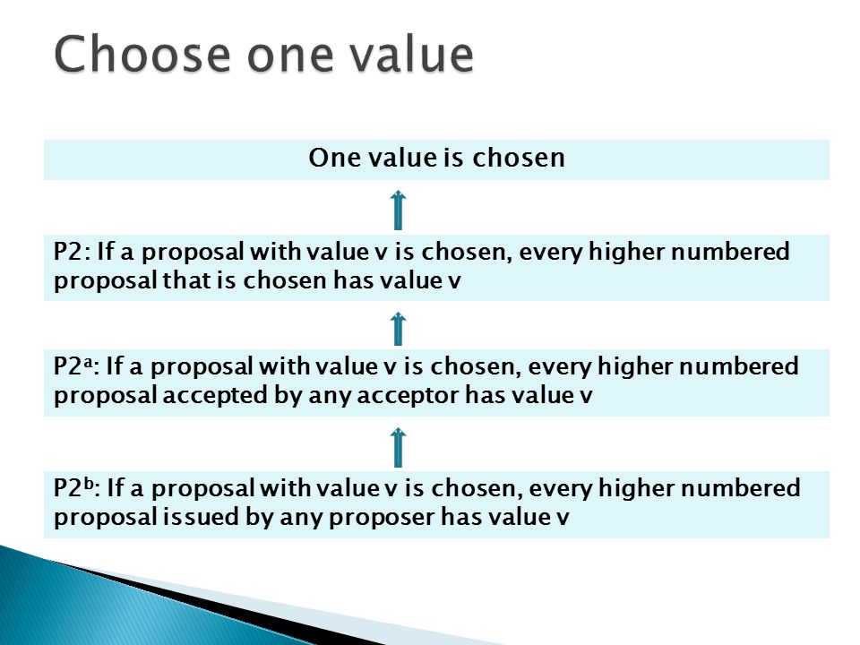 Choose one value One value is chosen