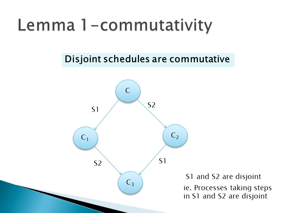 Lemma 1-commutativity Disjoint schedules are commutative C S2 S1 C2 C1