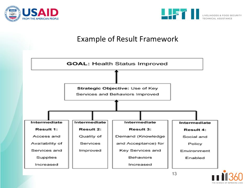Example of Result Framework