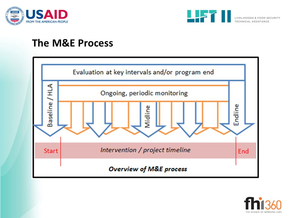 The M&E Process