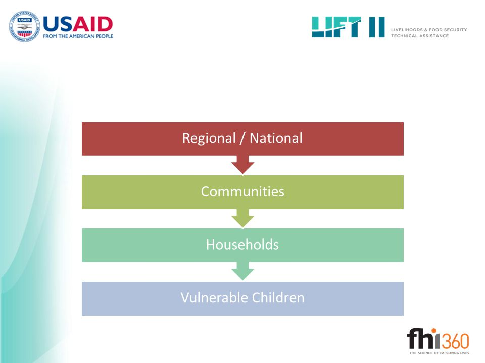 Regional / National Communities Households Vulnerable Children