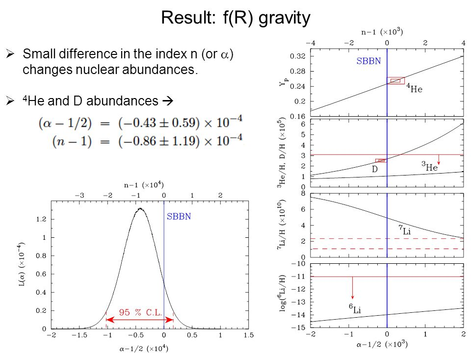 Result: f(R) gravity Small difference in the index n (or a) changes nuclear abundances.