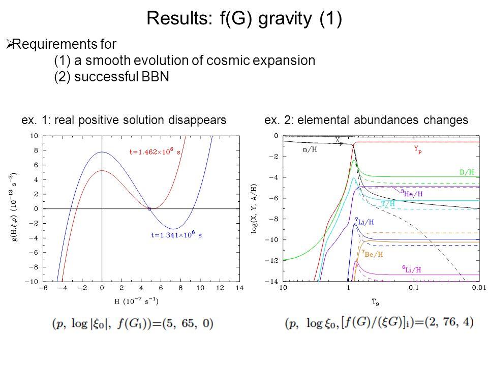 Results: f(G) gravity (1)