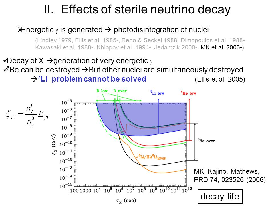 Effects of sterile neutrino decay