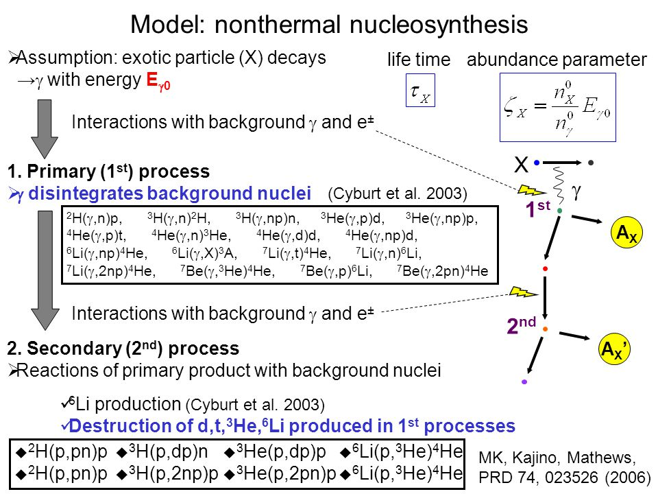 Model: nonthermal nucleosynthesis