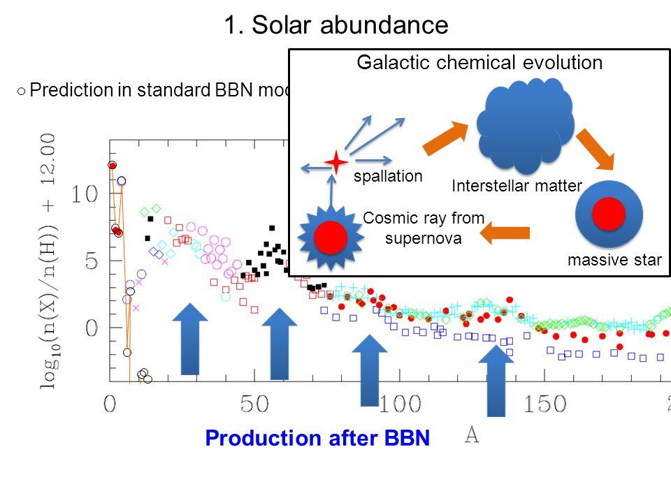 1. Solar abundance Production after BBN Galactic chemical evolution