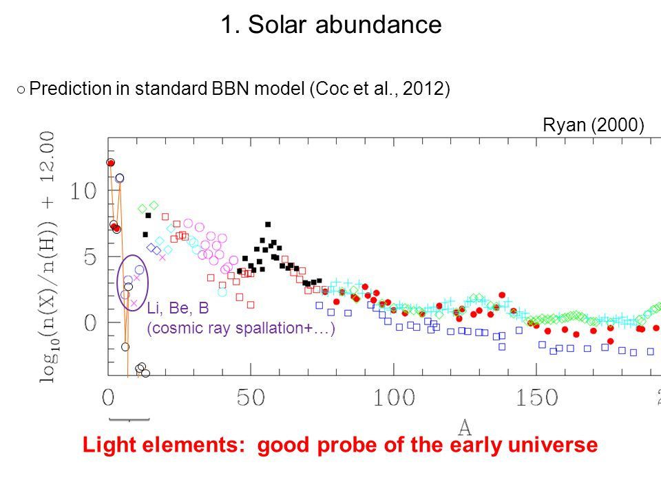1. Solar abundance Light elements: good probe of the early universe