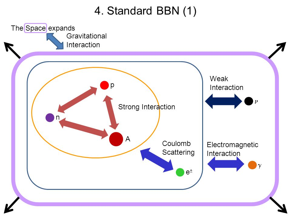 4. Standard BBN (1) The Space expands Gravitational Interaction Weak
