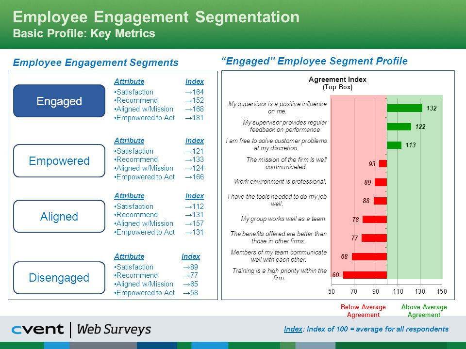Employee Engagement Segmentation Basic Profile: Key Metrics
