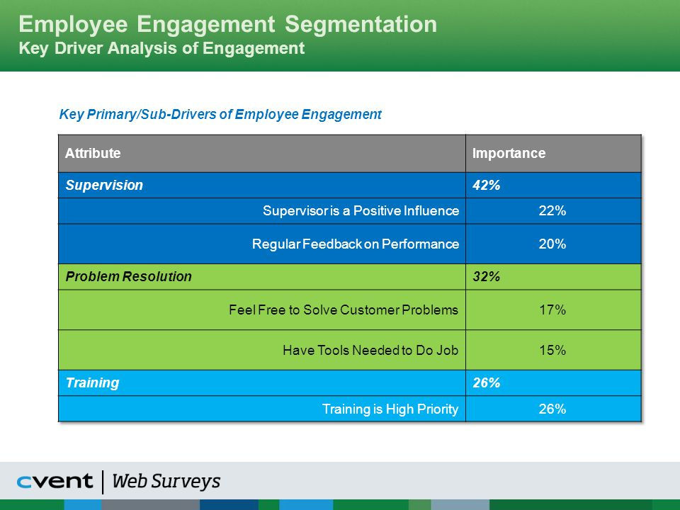 Employee Engagement Segmentation Key Driver Analysis of Engagement