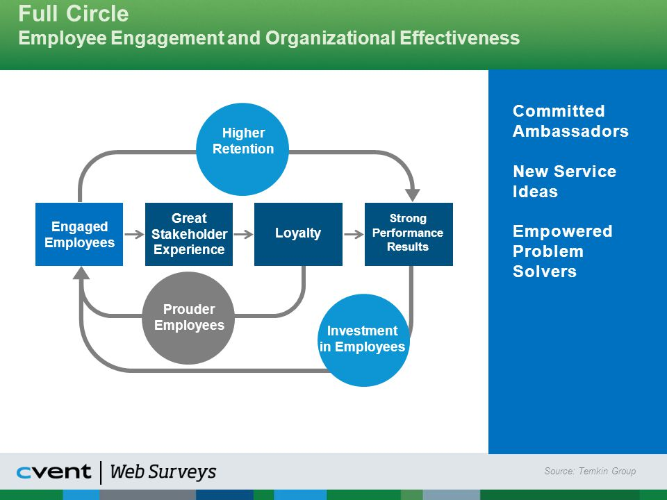 Full Circle Employee Engagement and Organizational Effectiveness