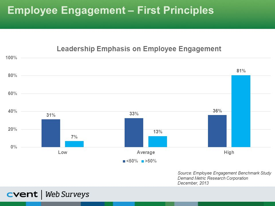Employee Engagement – First Principles