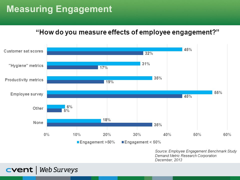 Measuring Engagement How do you measure effects of employee engagement Source: Employee Engagement Benchmark Study.
