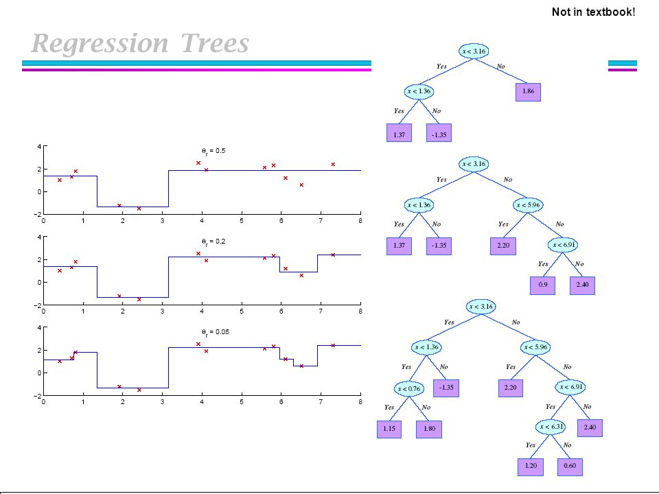 Not in textbook! Regression Trees