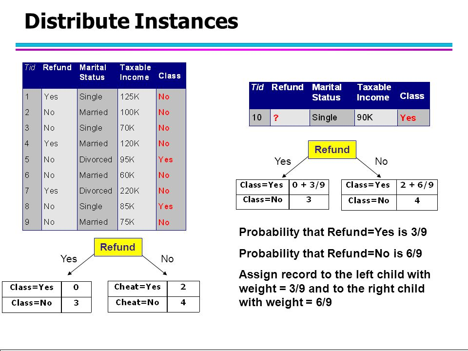 Distribute Instances Probability that Refund=Yes is 3/9