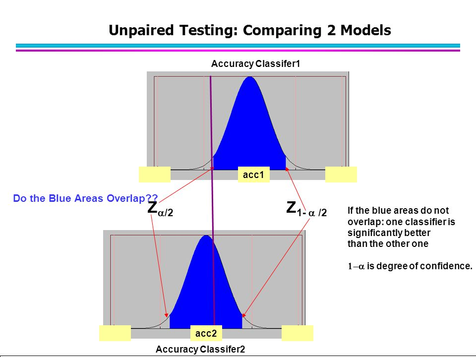 Unpaired Testing: Comparing 2 Models