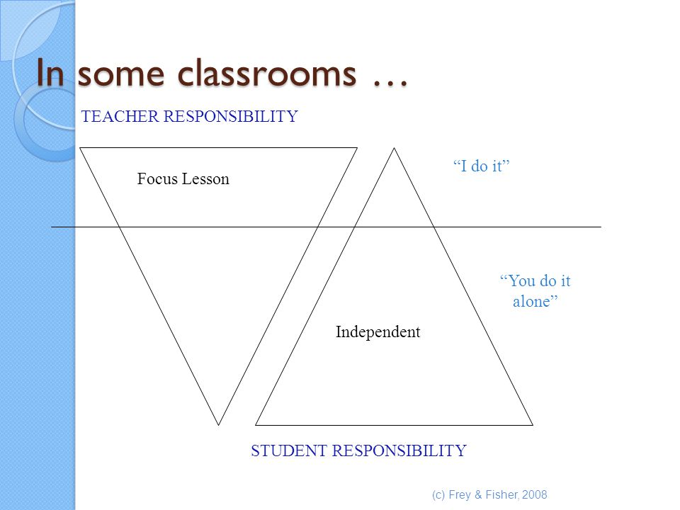 In some classrooms … TEACHER RESPONSIBILITY I do it Focus Lesson