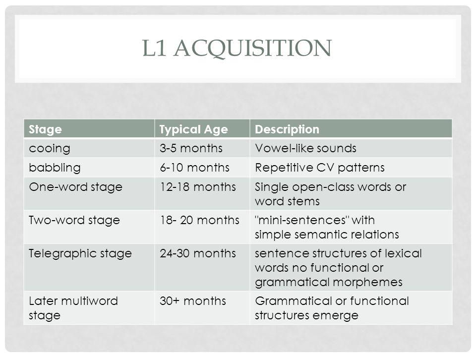 L1 acquisition Stage Typical Age Description cooing 3-5 months