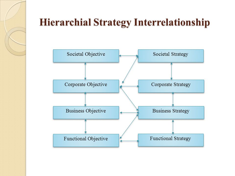 Hierarchial Strategy Interrelationship