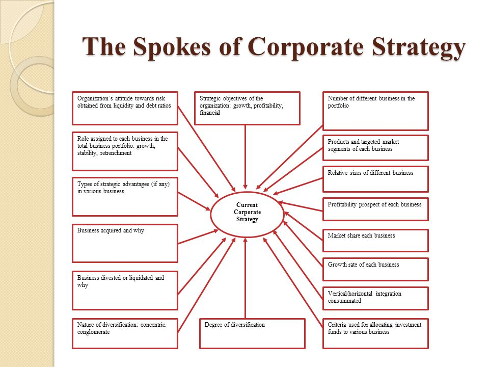 The Spokes of Corporate Strategy