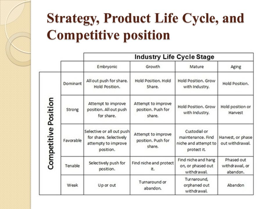 Strategy, Product Life Cycle, and Competitive position