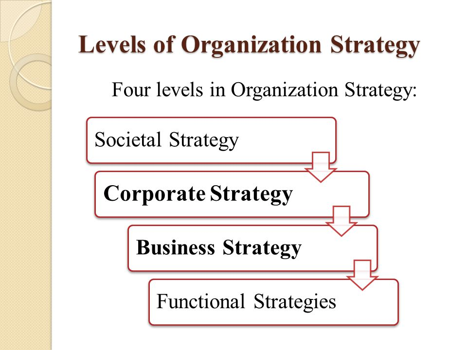Levels of Organization Strategy